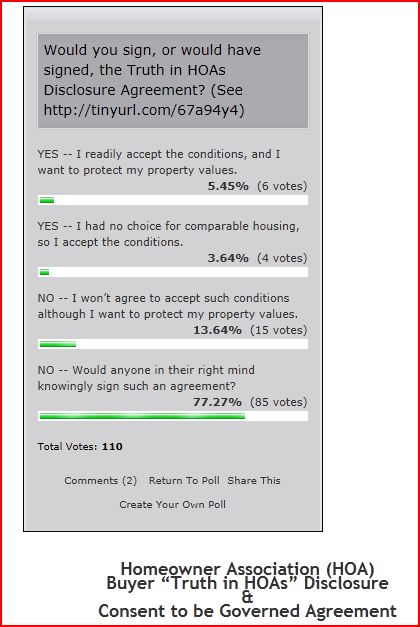 Truth In Hoas Poll Update 9 Would Surrender Their Rights To Hoa