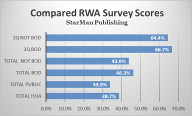 results graph 9-6-19